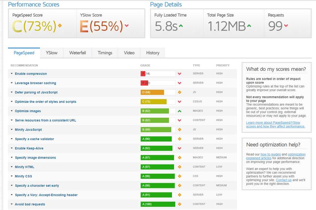 Site speed test from GTmetrix