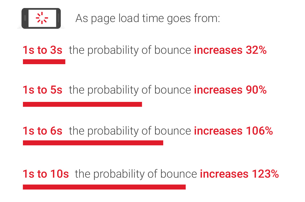 Bounce rates for page load times
