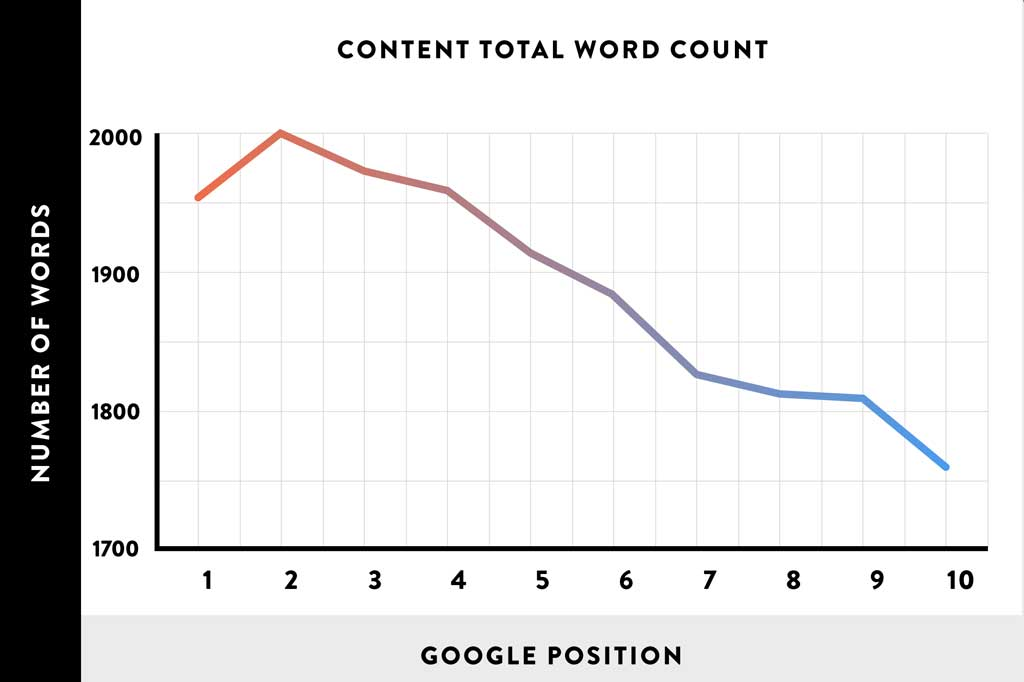 Word Count Improves Your Search Engine Ranking