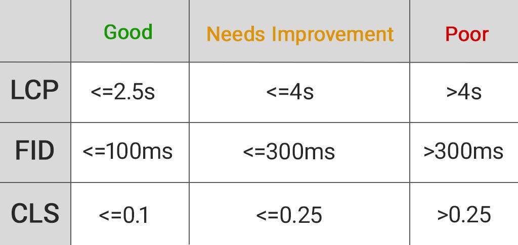 Core Web Vitals Measurements
