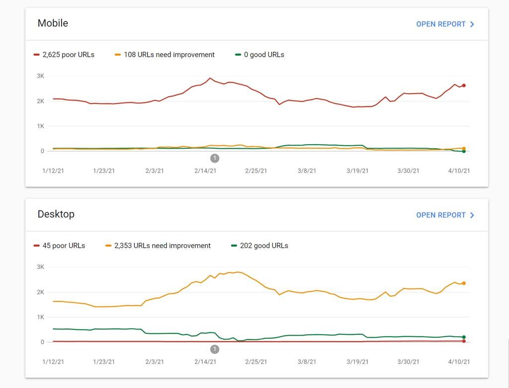 GSC Core Web Vitals Report